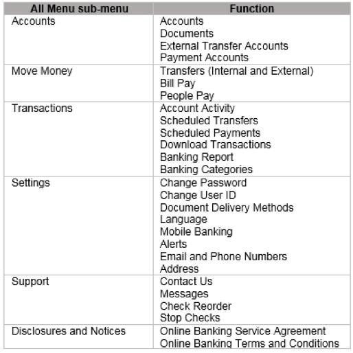 Popular Bank Online Banking